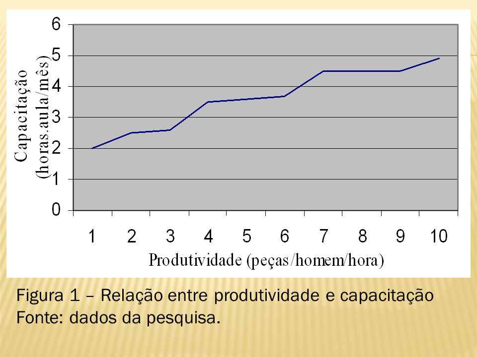 Figura 1 – Relação entre produtividade e capacitação Fonte: dados da pesquisa.