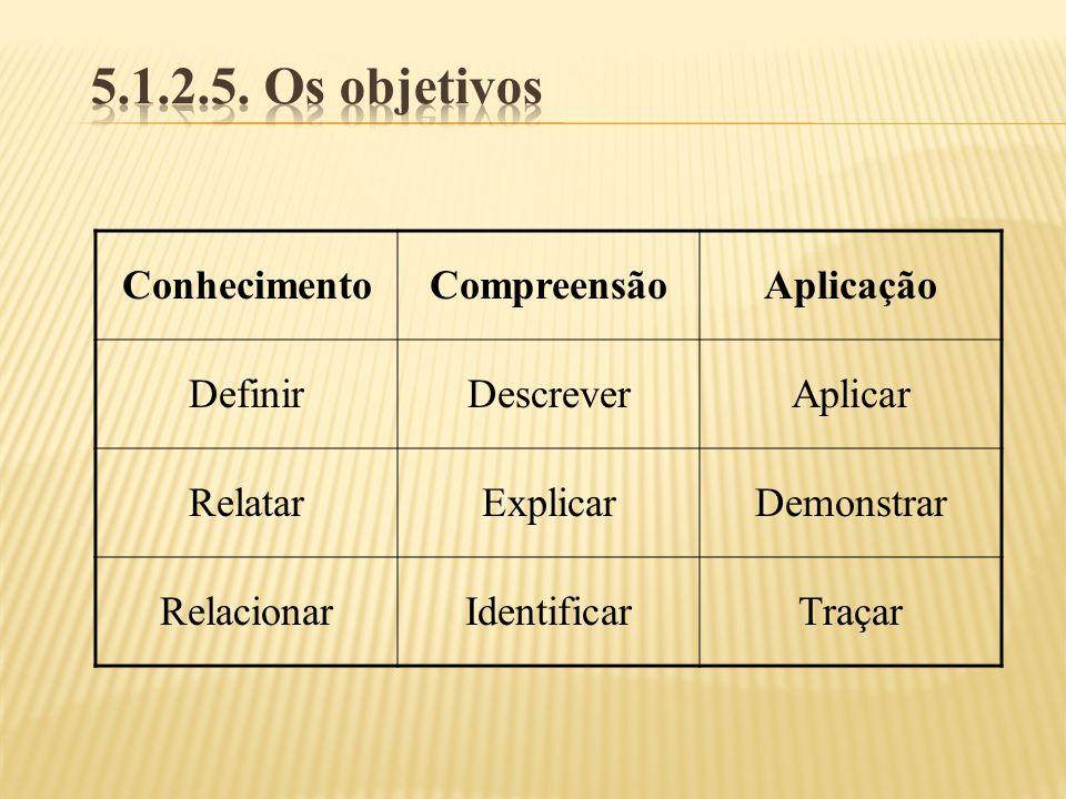 ConhecimentoCompreensãoAplicação DefinirDescreverAplicar RelatarExplicarDemonstrar RelacionarIdentificarTraçar