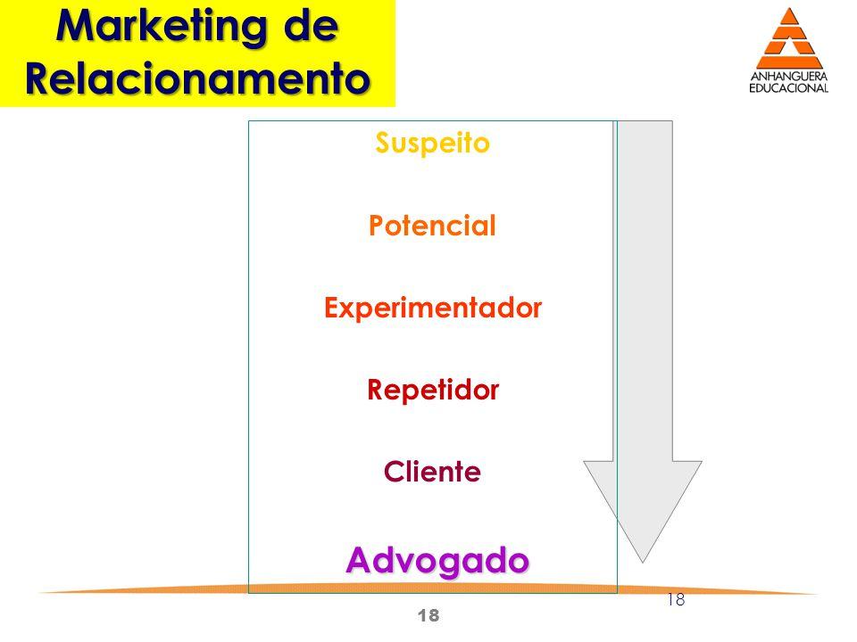 18 Marketing de Relacionamento Suspeito Potencial Experimentador Repetidor Cliente Advogado
