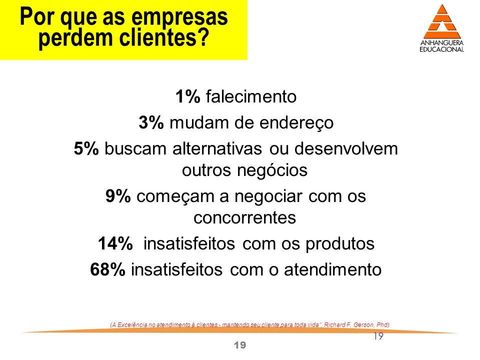 19 Por que as empresas perdem clientes? 1% falecimento 3% mudam de endereço 5% buscam alternativas ou desenvolvem outros negócios 9% começam a negocia