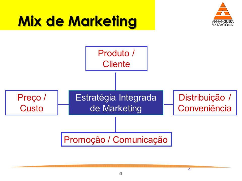 4 4 Mix de Marketing Estratégia Integrada de Marketing Produto / Cliente Promoção / Comunicação Preço / Custo Distribuição / Conveniência