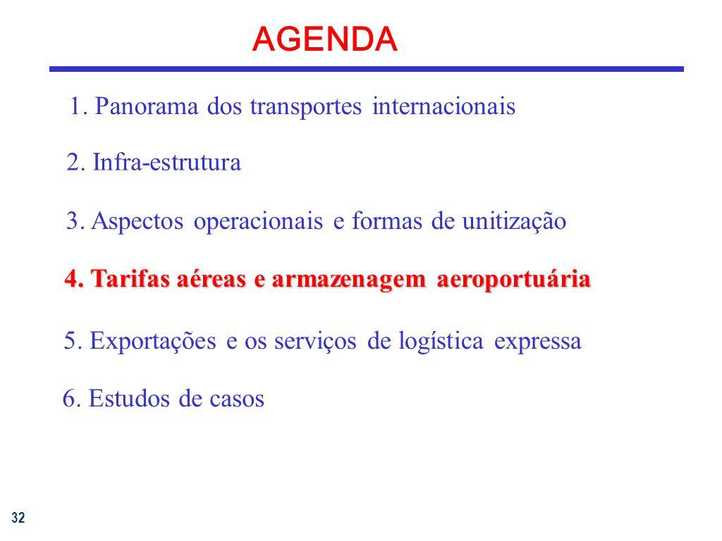32 AGENDA 1.Panorama dos transportes internacionais 3.