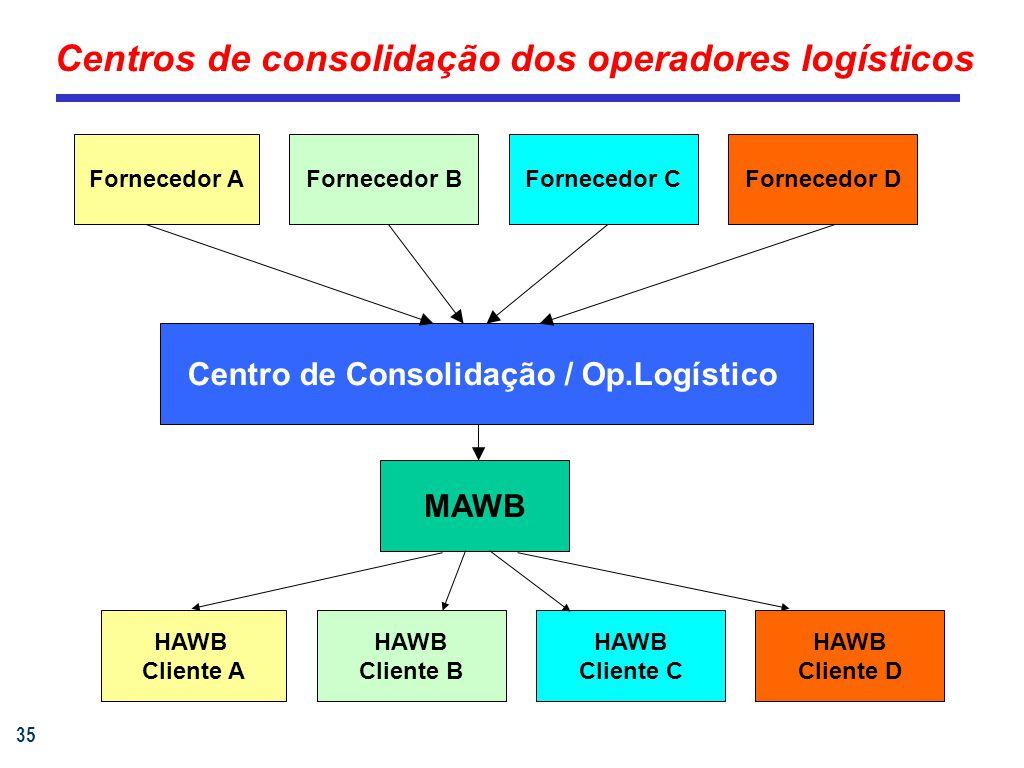 35 Centros de consolidação dos operadores logísticos Fornecedor AFornecedor BFornecedor CFornecedor D Centro de Consolidação / Op.Logístico MAWB HAWB Cliente A HAWB Cliente B HAWB Cliente C HAWB Cliente D