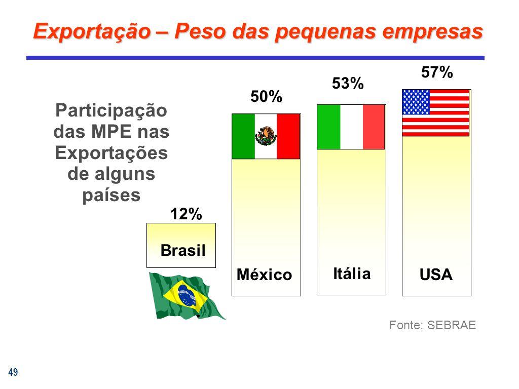 49 Exportação – Peso das pequenas empresas Fonte: SEBRAE Participação das MPE nas Exportações de alguns países Brasil 12% México 50% Itália 53% USA 57%