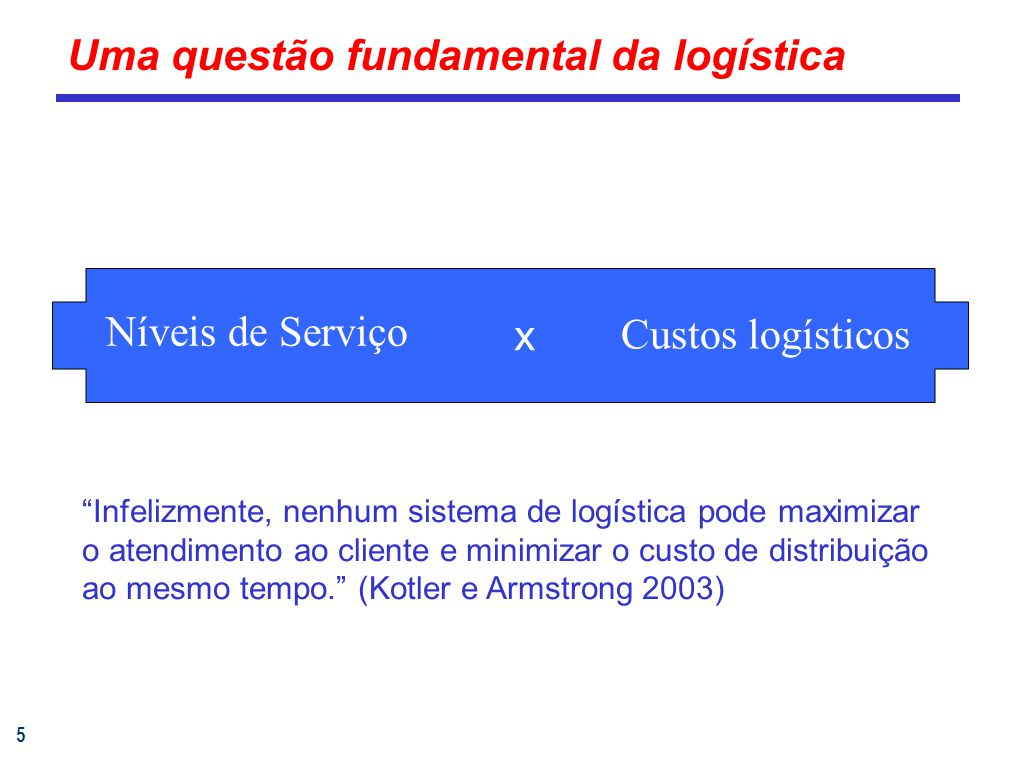 5 Uma questão fundamental da logística Níveis de Serviço x Custos logísticos Infelizmente, nenhum sistema de logística pode maximizar o atendimento ao cliente e minimizar o custo de distribuição ao mesmo tempo.