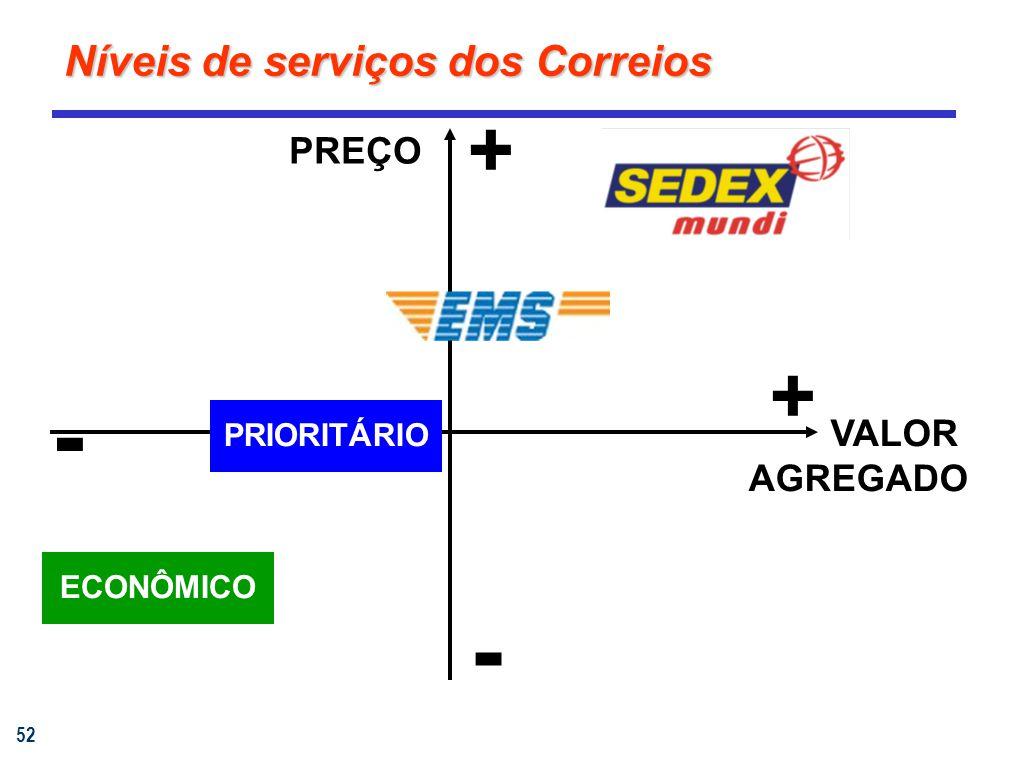 52 Níveis de serviços dos Correios + PRIORITÁRIOECONÔMICO VALOR AGREGADO - + PREÇO -