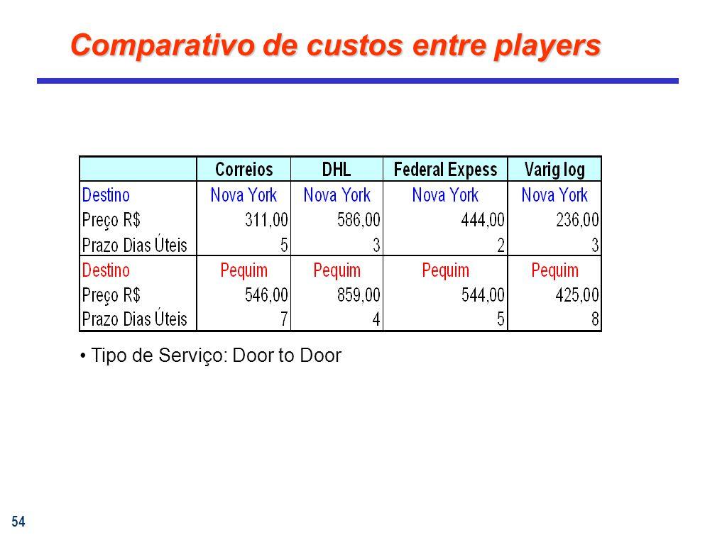 54 Comparativo de custos entre players Tipo de Serviço: Door to Door