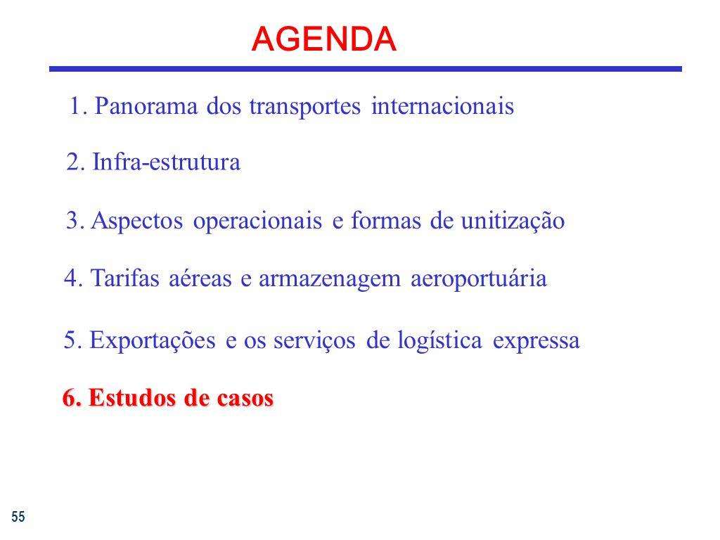 55 AGENDA 1.Panorama dos transportes internacionais 3.