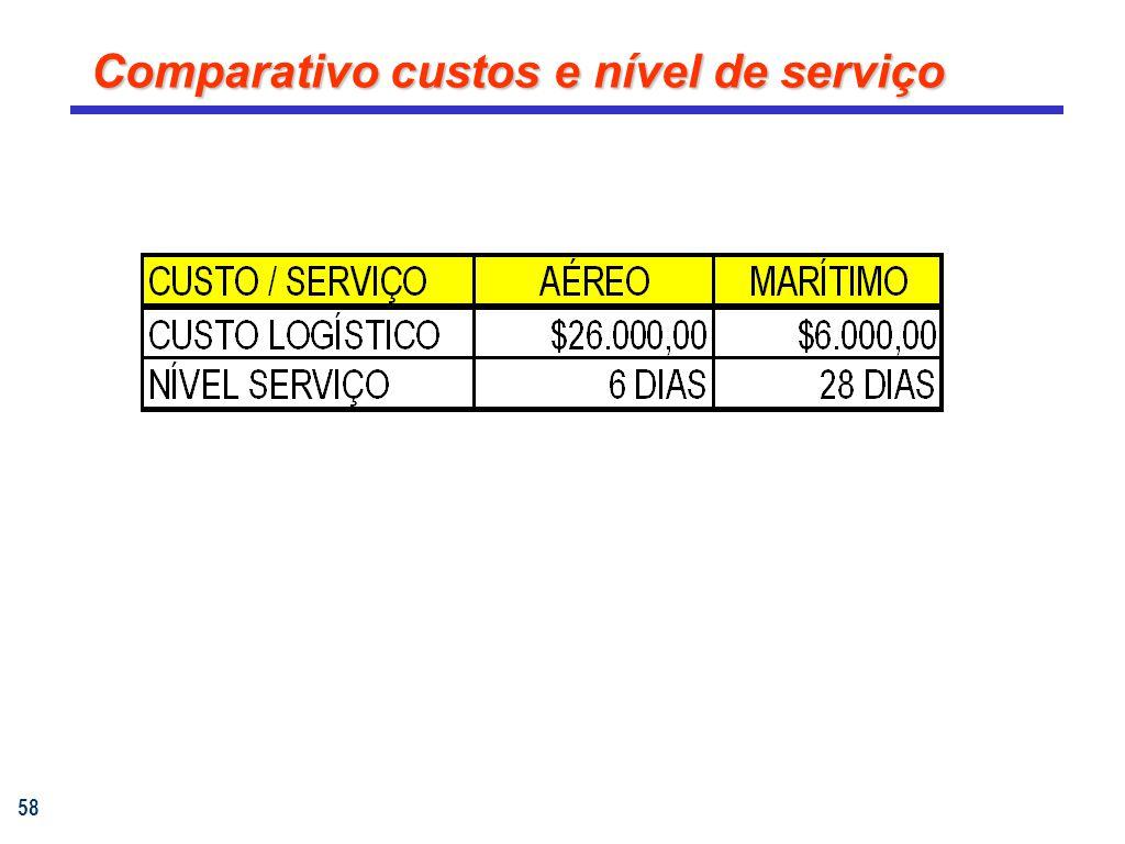 58 Comparativo custos e nível de serviço