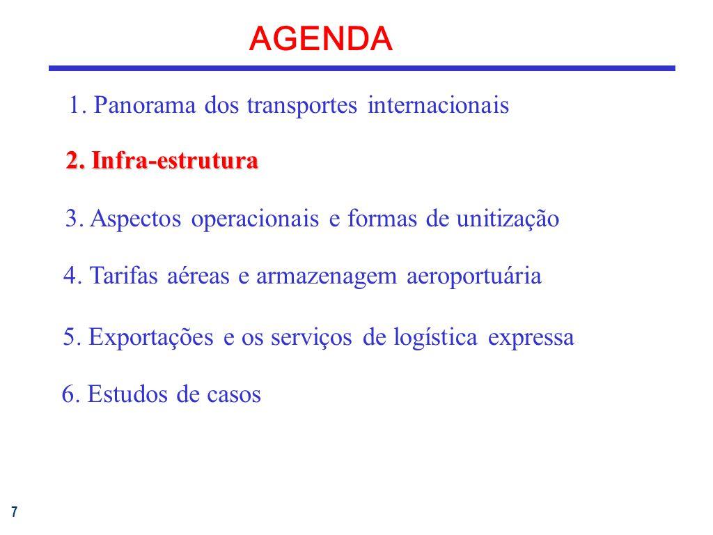 7 AGENDA 1.Panorama dos transportes internacionais 3.