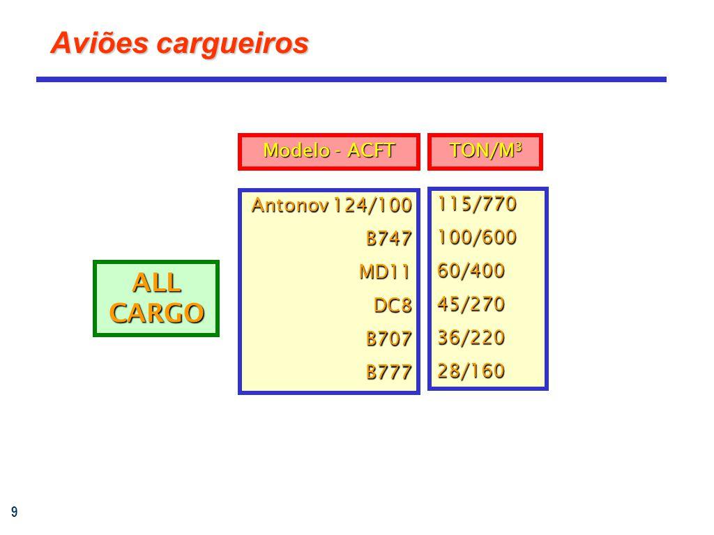 9 Aviões cargueiros Antonov 124/100 B747MD11DC8B707B777 115/770100/60060/40045/27036/22028/160 ALL CARGO TON/M 3 Modelo - ACFT