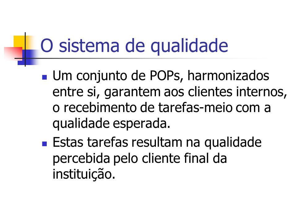 O sistema de qualidade Um conjunto de POPs, harmonizados entre si, garantem aos clientes internos, o recebimento de tarefas-meio com a qualidade esper