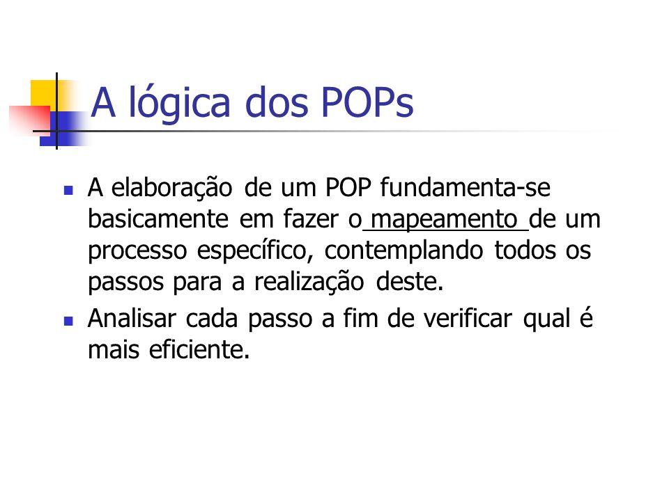 A lógica dos POPs A elaboração de um POP fundamenta-se basicamente em fazer o mapeamento de um processo específico, contemplando todos os passos para