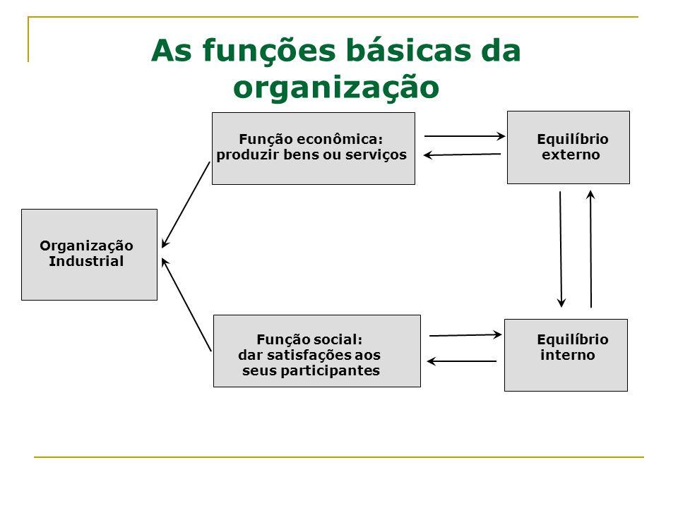 Função econômica: Equilíbrio produzir bens ou serviços externo Organização Industrial As funções básicas da organização Função social: Equilíbrio dar