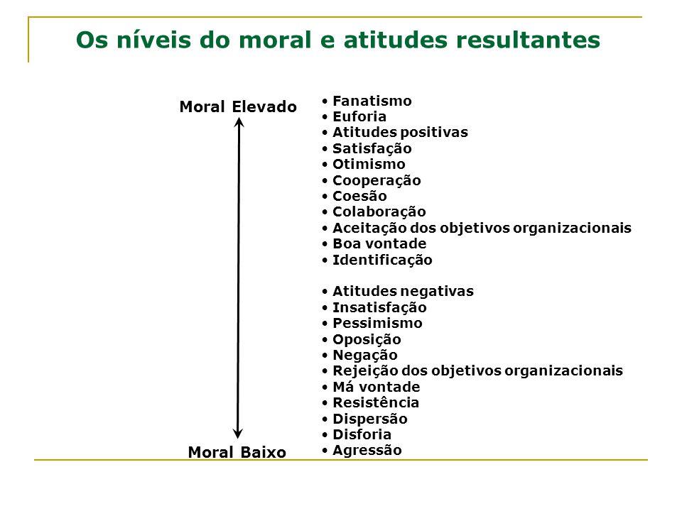 Os níveis do moral e atitudes resultantes Fanatismo Euforia Atitudes positivas Satisfação Otimismo Cooperação Coesão Colaboração Aceitação dos objetiv