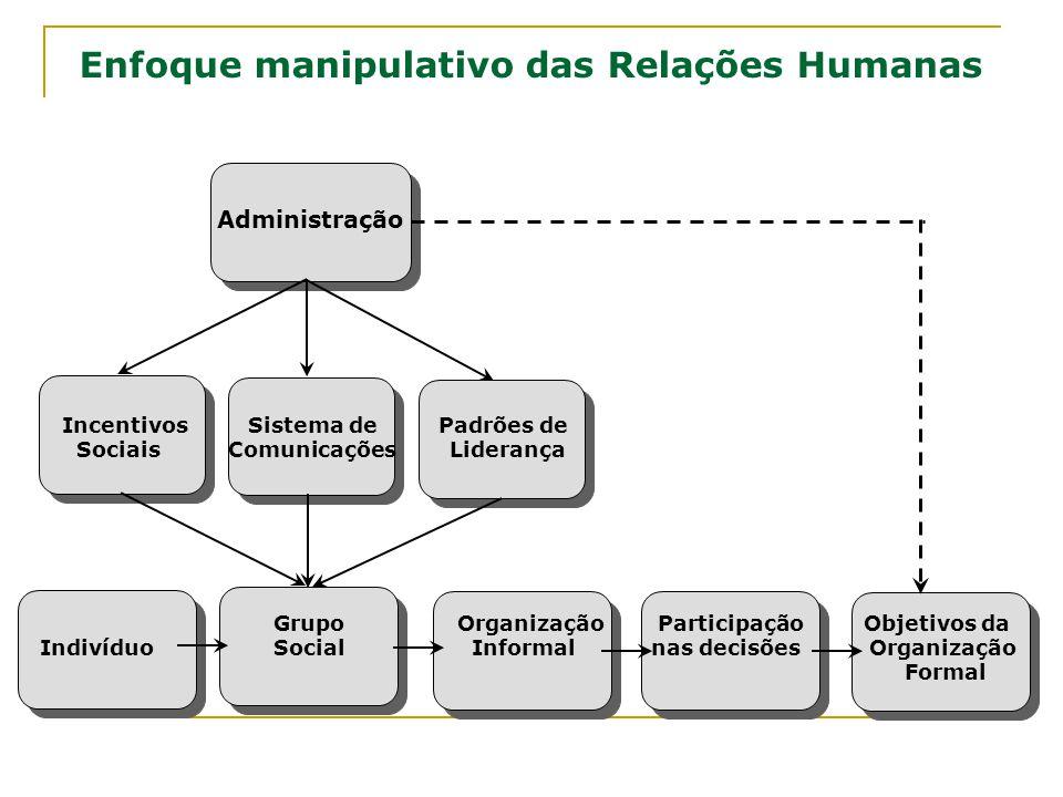 Grupo Organização Participação Objetivos da Indivíduo Social Informal nas decisões Organização Formal Enfoque manipulativo das Relações Humanas Admini