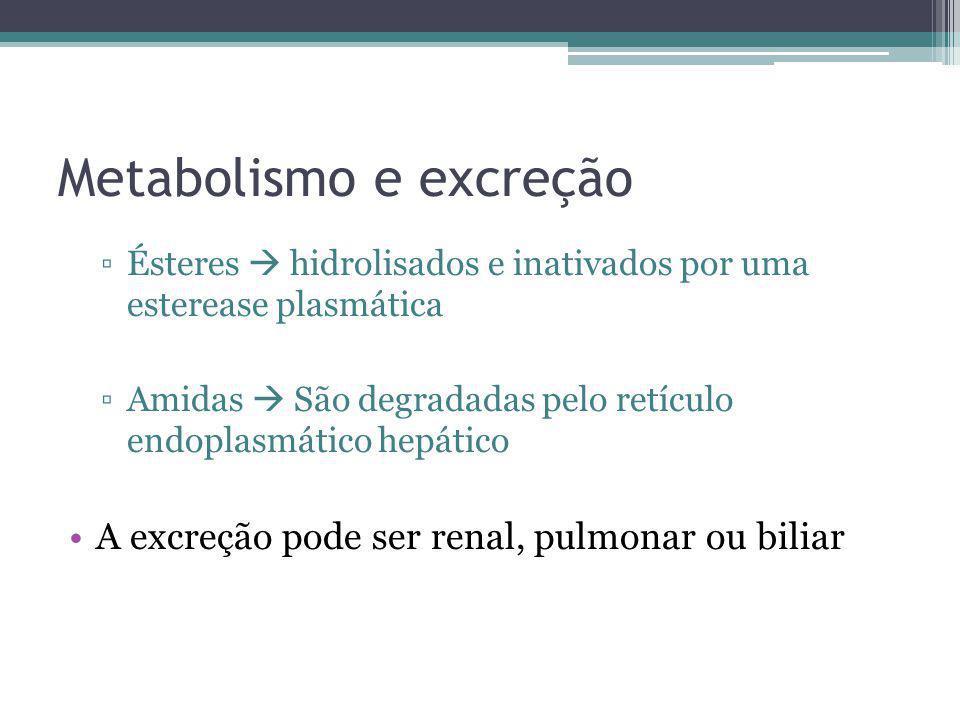Metabolismo e excreção Ésteres hidrolisados e inativados por uma esterease plasmática Amidas São degradadas pelo retículo endoplasmático hepático A ex