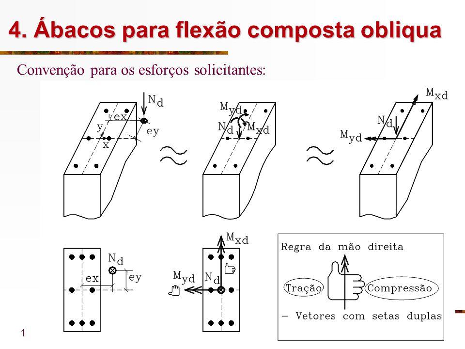 1 4. Ábacos para flexão composta obliqua Convenção para os esforços solicitantes: