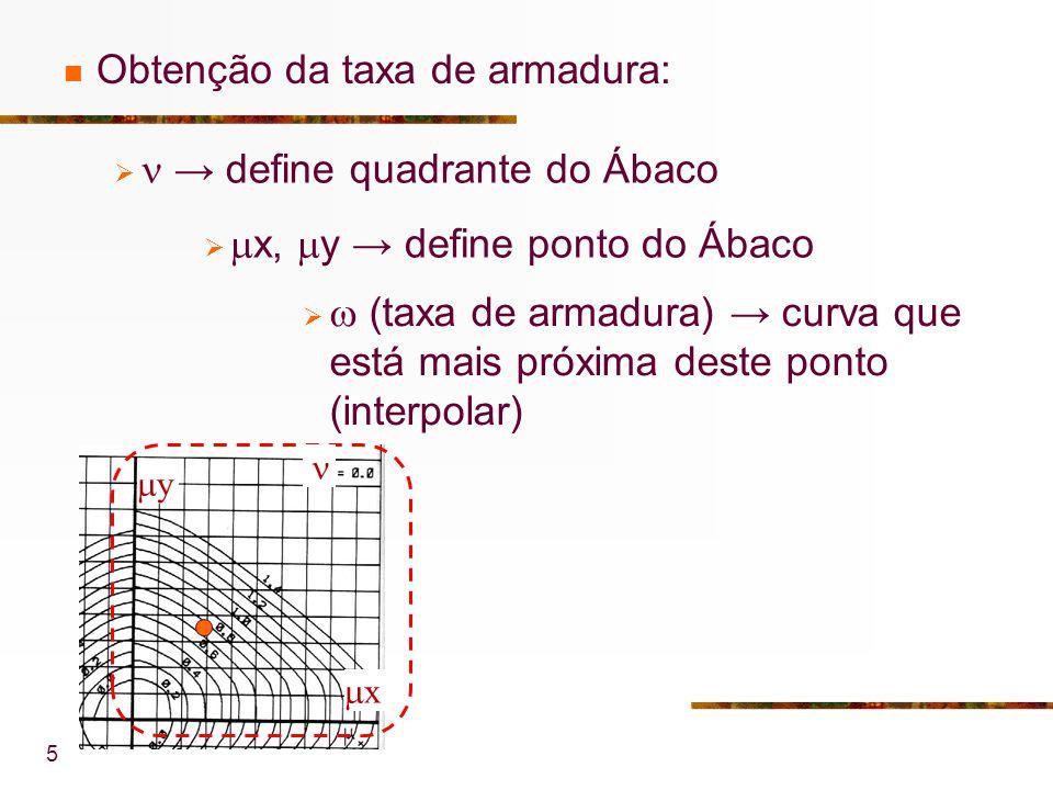 5 Obtenção da taxa de armadura: define quadrante do Ábaco x y x, y define ponto do Ábaco (taxa de armadura) curva que está mais próxima deste ponto (interpolar)