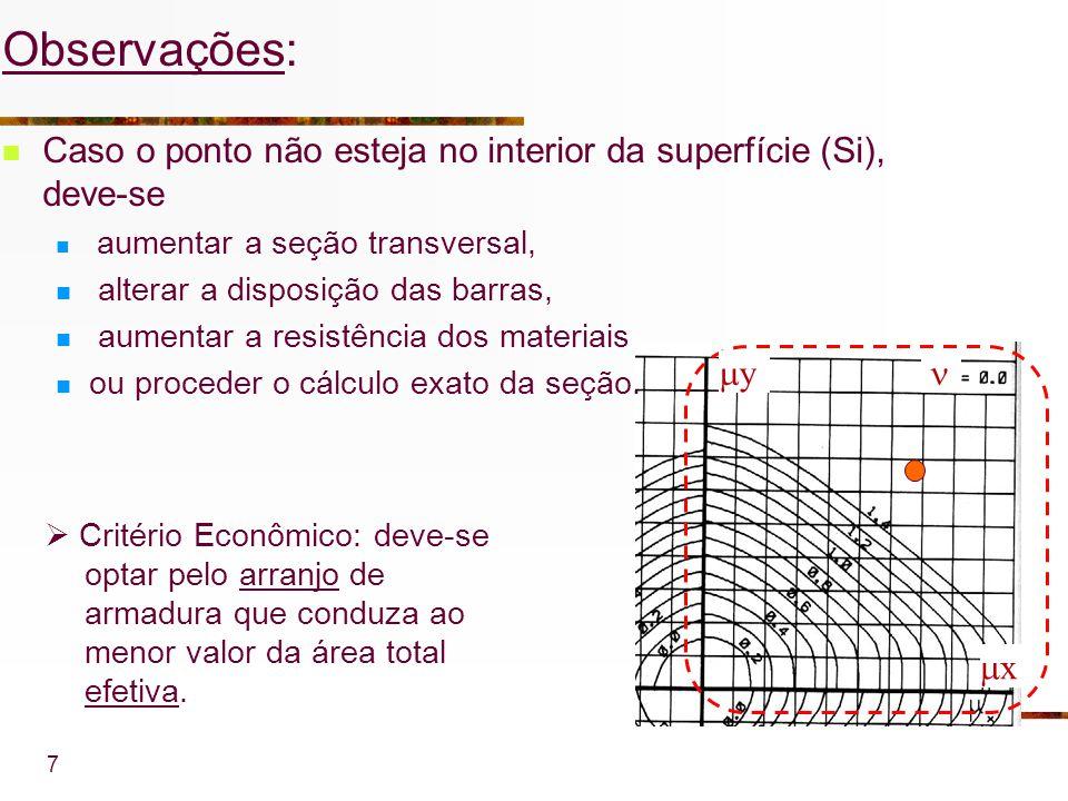 7 x y Critério Econômico: deve-se optar pelo arranjo de armadura que conduza ao menor valor da área total efetiva. Observações: Caso o ponto não estej
