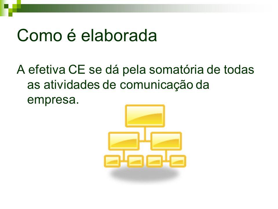 Como é elaborada A efetiva CE se dá pela somatória de todas as atividades de comunicação da empresa.