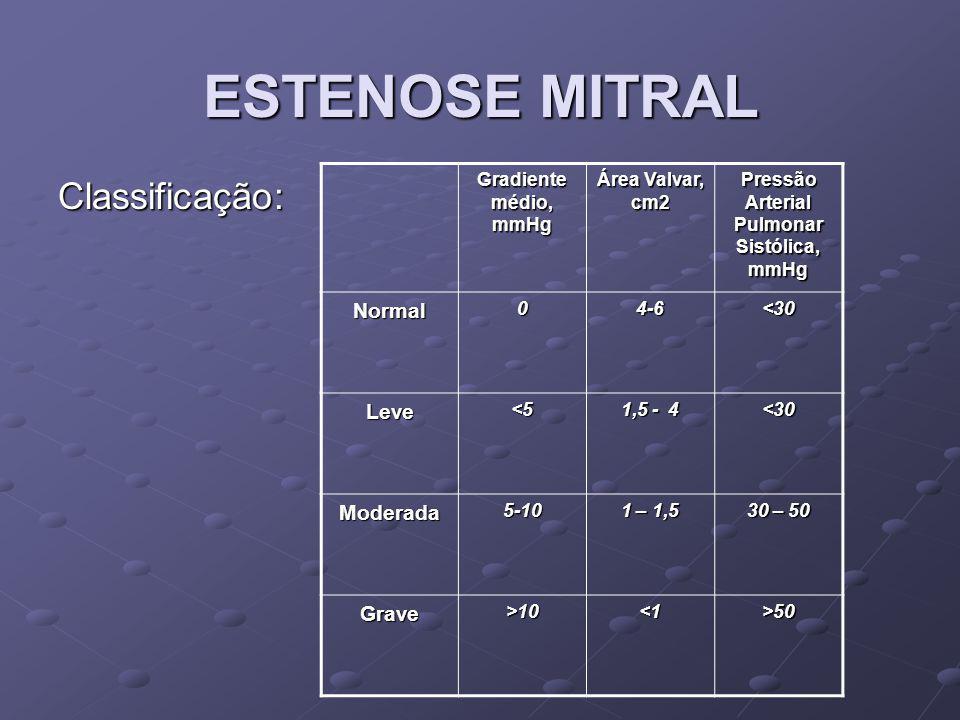 ESTENOSE MITRAL Classificação: Gradiente médio, mmHg Área Valvar, cm2 Pressão Arterial Pulmonar Sistólica, mmHg Normal04-6<30 Leve<5 1,5 - 4 <30 Moder