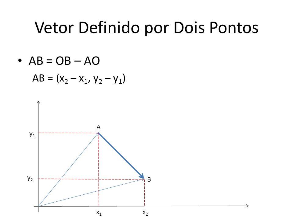 Vetor Definido por Dois Pontos AB = OB – AO AB = (x 2 – x 1, y 2 – y 1 ) A B y2y2 x1x1 x2x2 y1y1