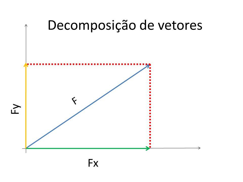 Fy Fx Decomposição de vetores F