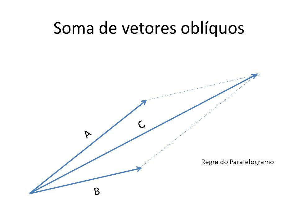 Soma de vetores oblíquos Regra do Paralelogramo A B C