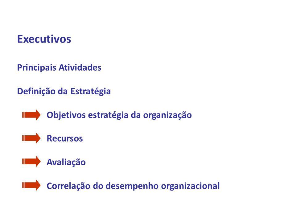 Profº Daniel Marim Disciplina: ADMINISTRAÇÃO 1º Semestre 2009 Executivos Principais Atividades Definição da Estratégia Objetivos estratégia da organiz