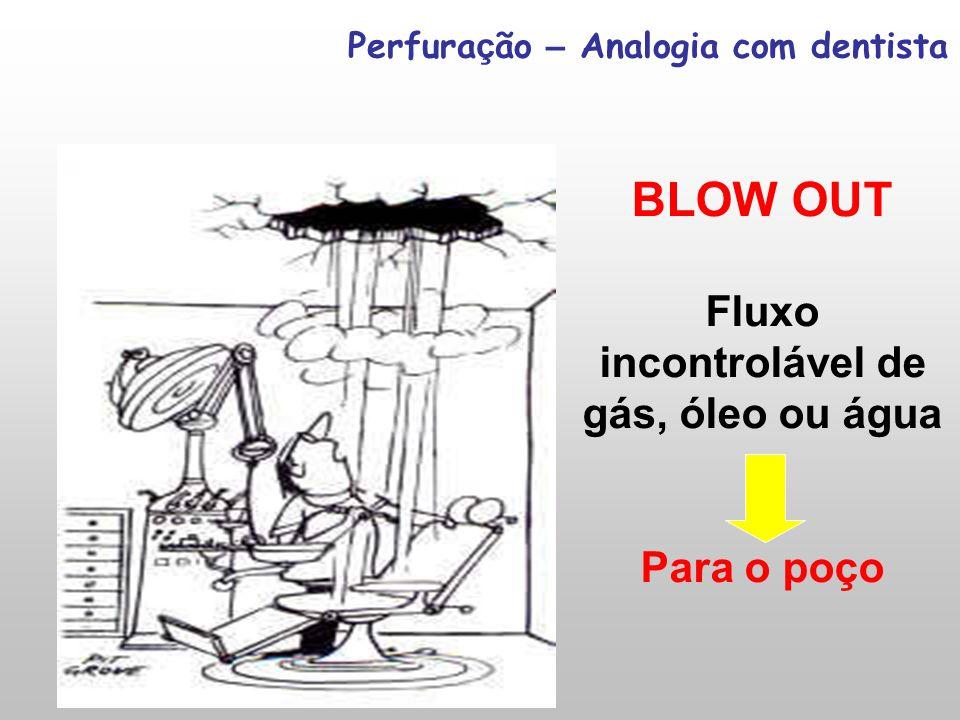 Perfura ç ão – Analogia com dentista BLOW OUT Fluxo incontrolável de gás, óleo ou água Para o poço