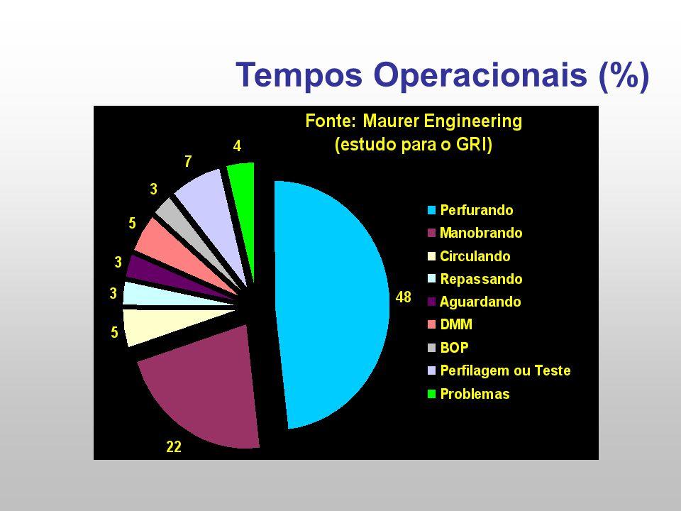 Tempos Operacionais (%)