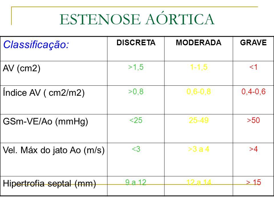 Classificação: DISCRETAMODERADAGRAVE AV (cm2) >1,51-1,5<1 Índice AV ( cm2/m2) >0,80,6-0,80,4-0,6 GSm-VE/Ao (mmHg) <2525-49>50 Vel. Máx do jato Ao (m/s