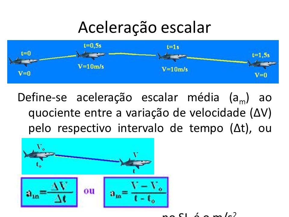Aceleração escalar Define-se aceleração escalar média (a m ) ao quociente entre a variação de velocidade (ΔV) pelo respectivo intervalo de tempo (Δt),