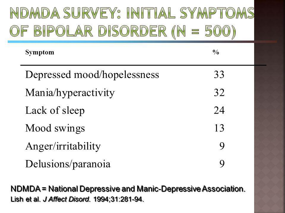 Symptom % Depressed mood/hopelessness 33 Mania/hyperactivity 32 Lack of sleep 24 Mood swings 13 Anger/irritability 9 Delusions/paranoia 9 NDMDA = Nati