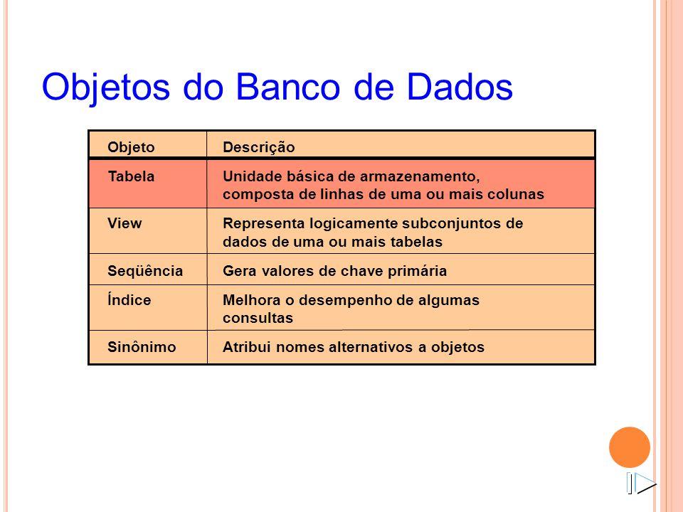 ObjetoDescrição TabelaUnidade básica de armazenamento, composta de linhas de uma ou mais colunas ViewRepresenta logicamente subconjuntos de dados de u