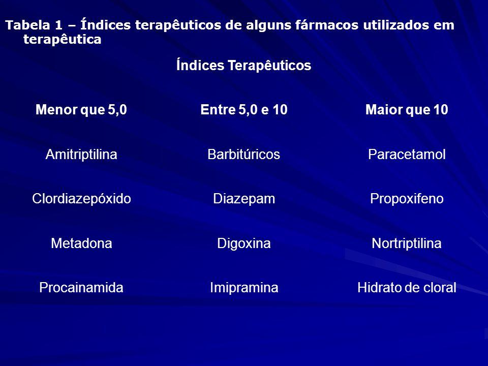 Tabela 1 – Índices terapêuticos de alguns fármacos utilizados em terapêutica Índices Terapêuticos Menor que 5,0Entre 5,0 e 10Maior que 10 Amitriptilin