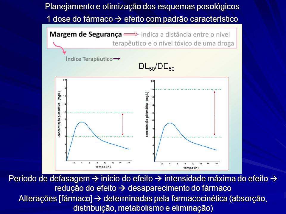 Planejamento e otimização dos esquemas posológicos 1 dose do fármaco efeito com padrão característico Período de defasagem início do efeito intensidad
