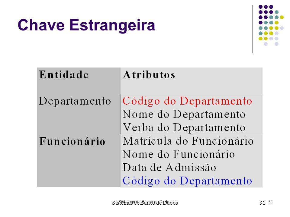 Sistemas de Banco de Dados31 Sistemas de Banco de Dados31 Chave Estrangeira