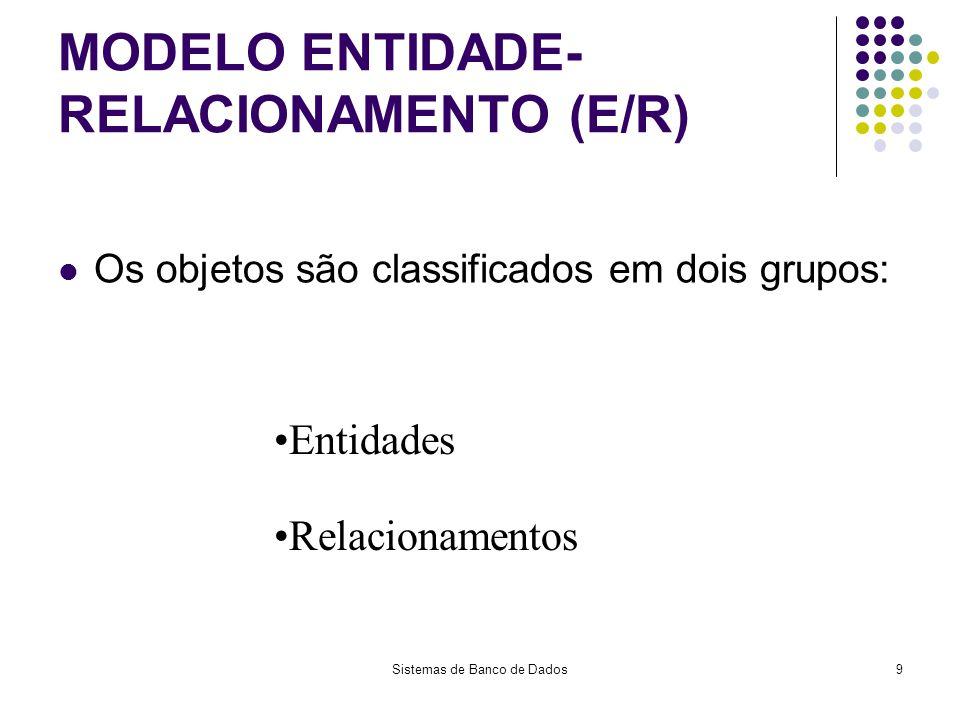 Sistemas de Banco de Dados10 MODELO ENTIDADE- RELACIONAMENTO (E/R) Cliente FazContém Pedido Produto