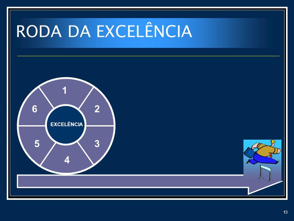 13 RODA DA EXCELÊNCIA 1 2 3 4 5 6 EXCELÊNCIA