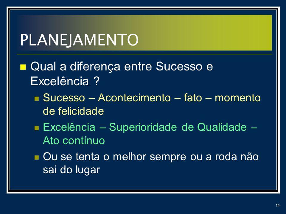 14 PLANEJAMENTO Qual a diferença entre Sucesso e Excelência ? Sucesso – Acontecimento – fato – momento de felicidade Excelência – Superioridade de Qua