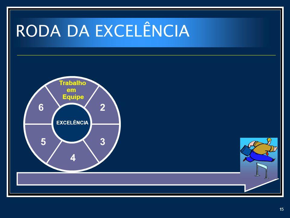 15 RODA DA EXCELÊNCIA Trabalho em Equipe 2 3 4 5 6 EXCELÊNCIA