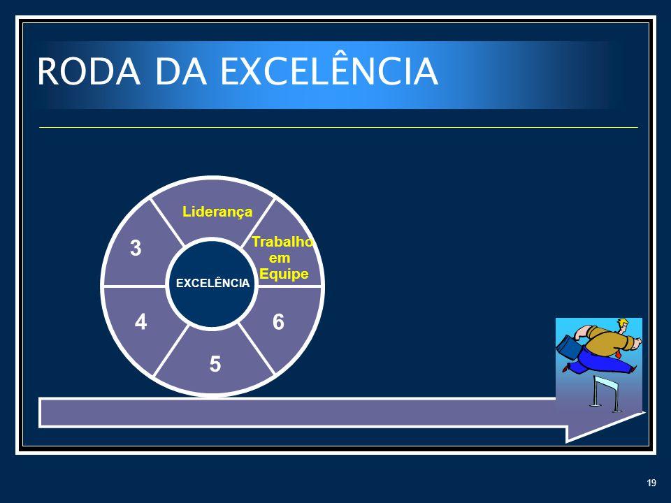 19 RODA DA EXCELÊNCIA Liderança 3 4 5 6 EXCELÊNCIA Trabalho em Equipe