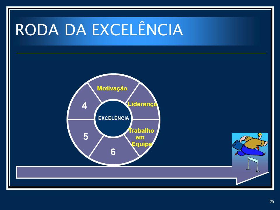 25 RODA DA EXCELÊNCIA Liderança Motivação 4 5 6 EXCELÊNCIA Trabalho em Equipe