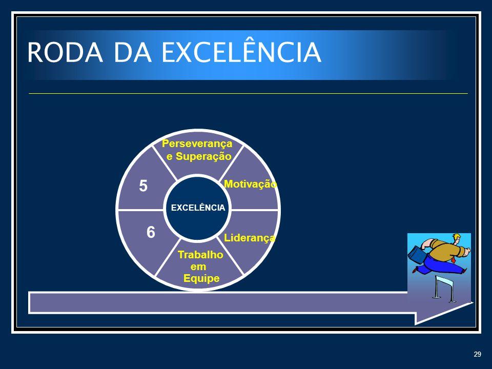 29 RODA DA EXCELÊNCIA Liderança Motivação Perseverança e Superação 5 6 EXCELÊNCIA Trabalho em Equipe