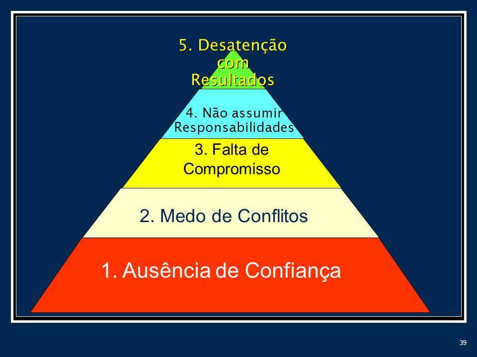 39 3. Falta de Compromisso 2. Medo de Conflitos 1. Ausência de Confiança 4. Não assumir Responsabilidades 5. Desatenção com Resultados