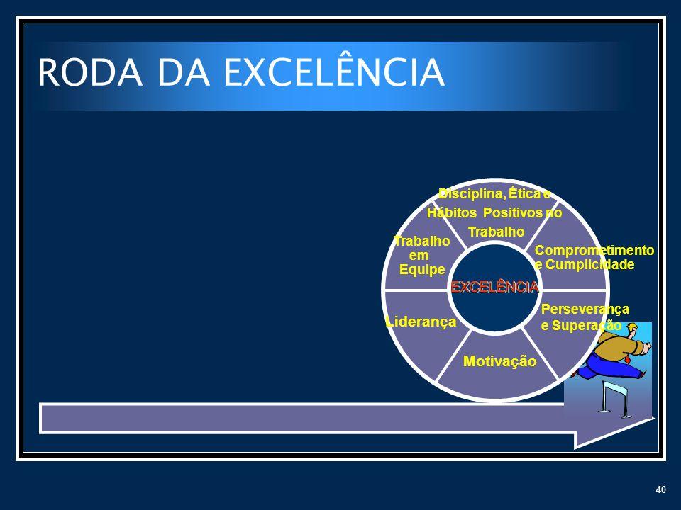 40 RODA DA EXCELÊNCIA Liderança Motivação Perseverança e Superação Comprometimento e Cumplicidade Disciplina, Ética e Hábitos Positivos no Trabalho EX