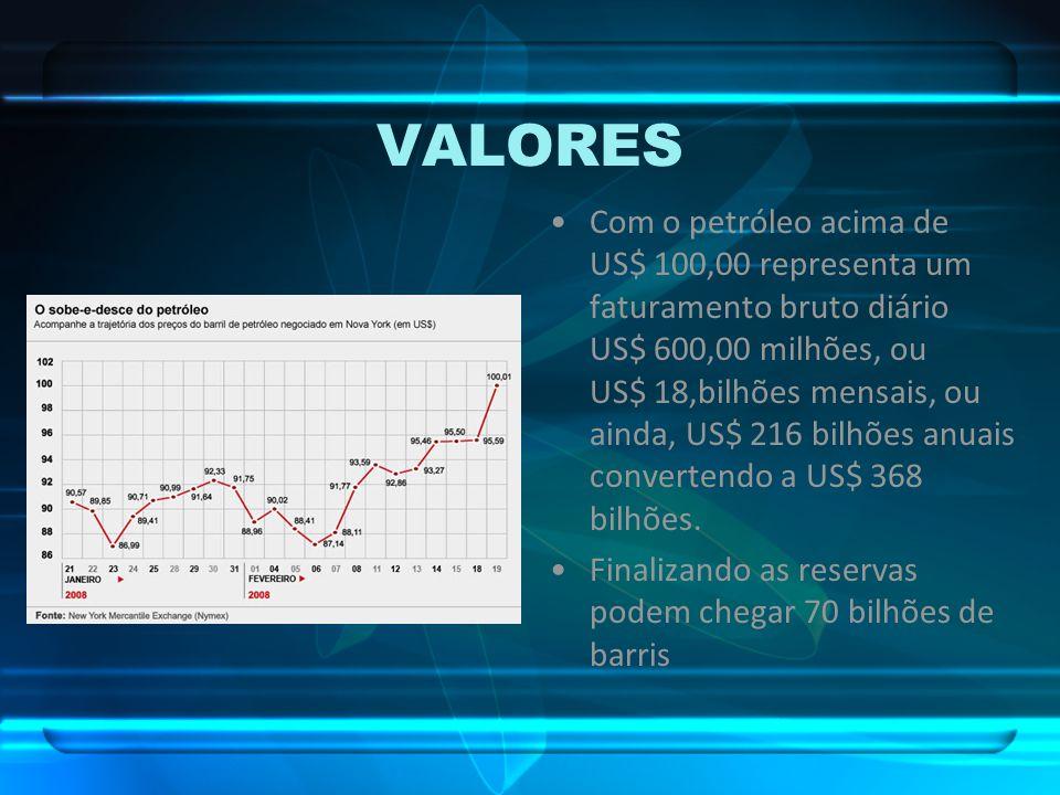 VALORES Com o petróleo acima de US$ 100,00 representa um faturamento bruto diário US$ 600,00 milhões, ou US$ 18,bilhões mensais, ou ainda, US$ 216 bil