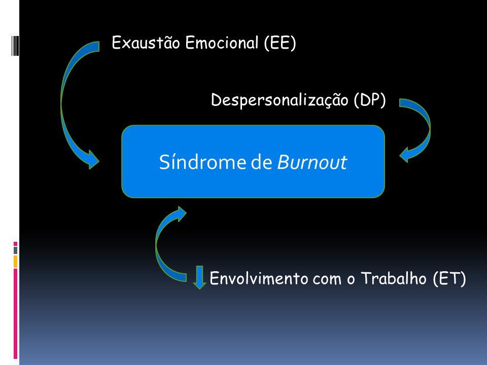 Síndrome de Burnout Exaustão Emocional (EE) Despersonalização (DP) Envolvimento com o Trabalho (ET)